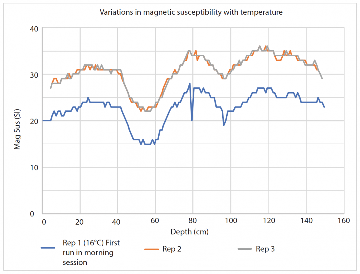 Image 1: Figure showing the same core section analysed at different temperatures throughout the same day. Rep 1 was analysed as the first section of the days logging, when the lab temperature was 16°C. Reps 2 and 3 were analysed after the logger had been operational for several hours and had warmed to 18°C. On average the difference in observed magnetic susceptibility is 8 SI, however the trends remain consistent across all three replicate runs.